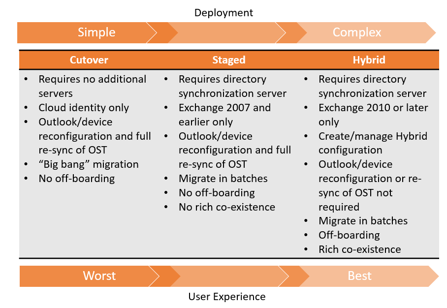 hybrid exchange complexity user experience