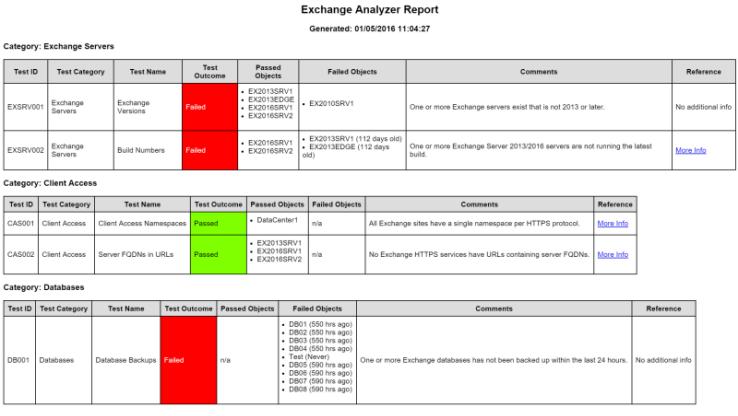 exchange analyzer example report