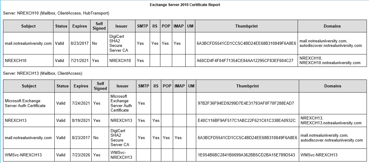 certificate report