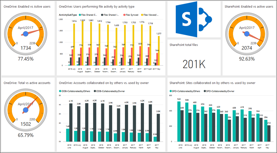 Public preview of the Office  adoption content pack in Power BI