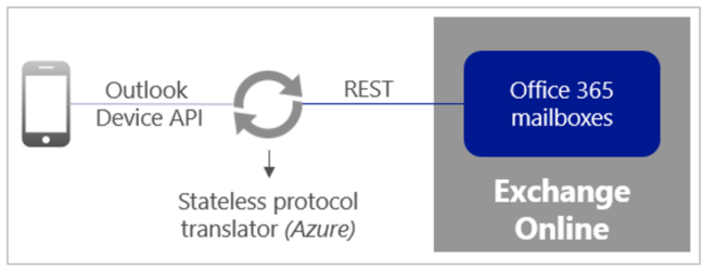 outlook rest architecture