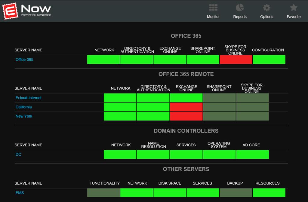 Mailscape 365 monitoring dashboard