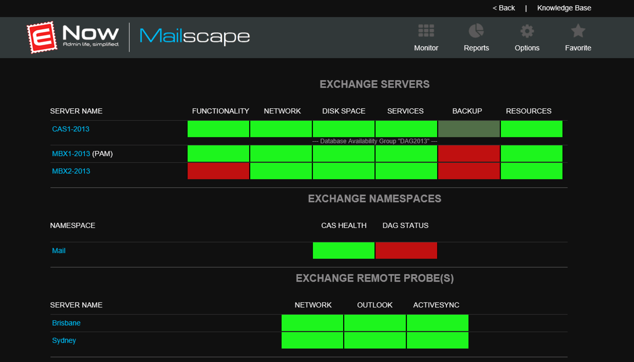 The Mailscape monitoring dashboard