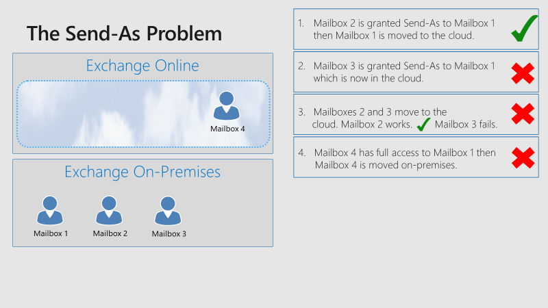 Exchange Online The Send As Problem