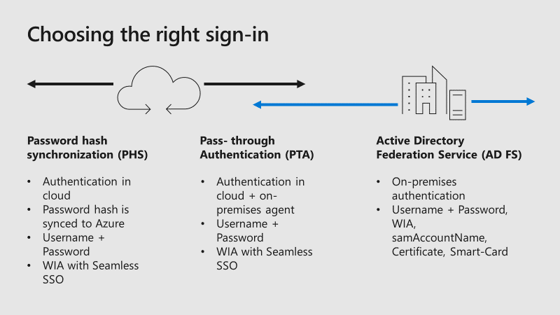 Sign in process for Active Directory Federation Services, Pass-through authentication and password hash synchronizaiton