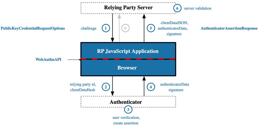 The FIDO Authentication process (source: W3C)
