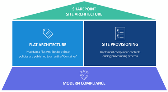 Modern Compliance for SharePoint Site and Information Architecture