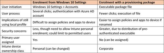 Intune Windows 10