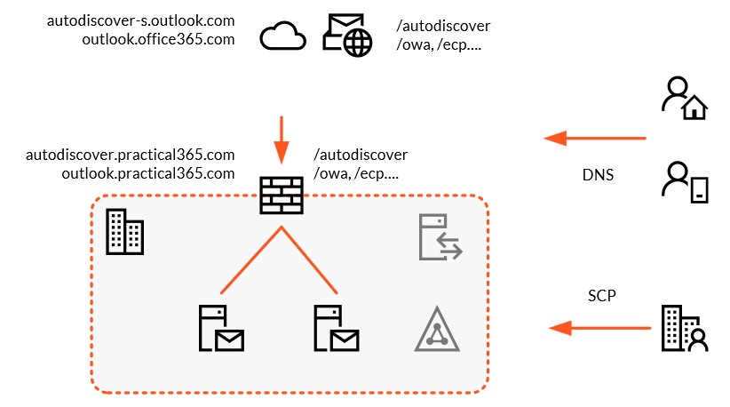 A diagram showing autodiscover records pointing to on-premises Exchange Server published to the internet