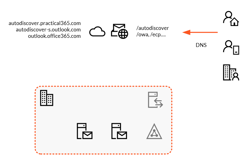 A diagram showing autodiscover records pointing to Exchange Online