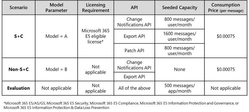 icrosoft charging guidance for Teams Export API operations
