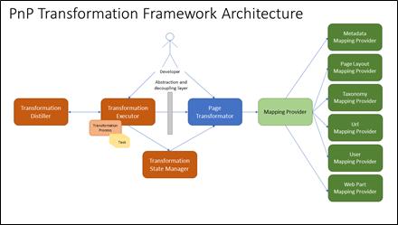 Introducing the New Microsoft 365 PnP Transformation Framework